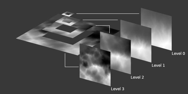 texture arrays